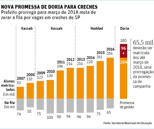 Doria estende prazo para criação de vagas em creches em São Paulo
