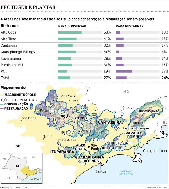 Estudo põe mananciais de São Paulo em nível crítico
