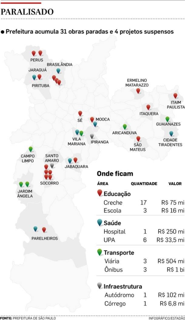 Prefeitura de São Paulo tem 31 obras paradas e quatro contratos suspensos
