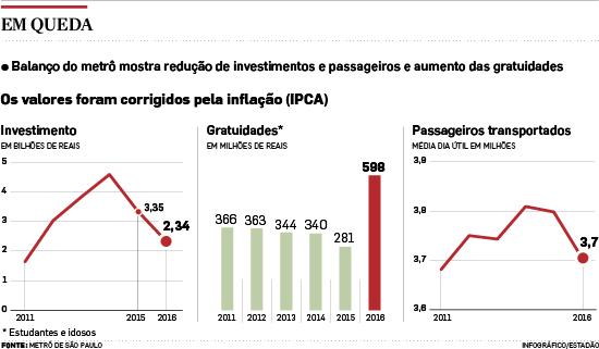 Investimento em metrô cai 30% em São Paulo