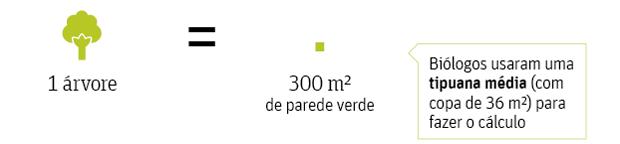 Muro verde de Doria na av. 23 de Maio só teria valor ecológico com 1.500 km