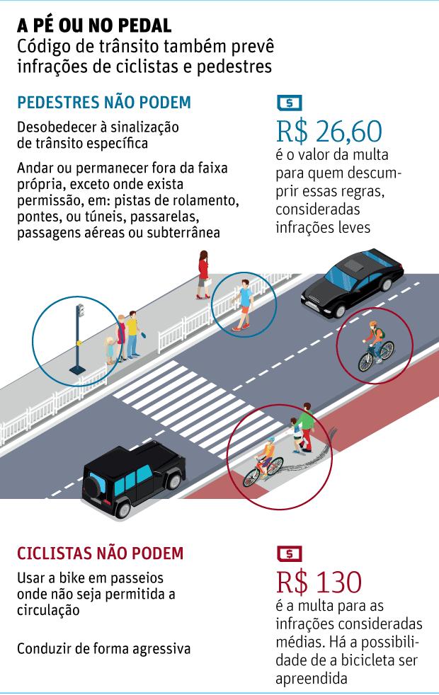 Pedestres não são prioridade, mostram mortes no trânsito