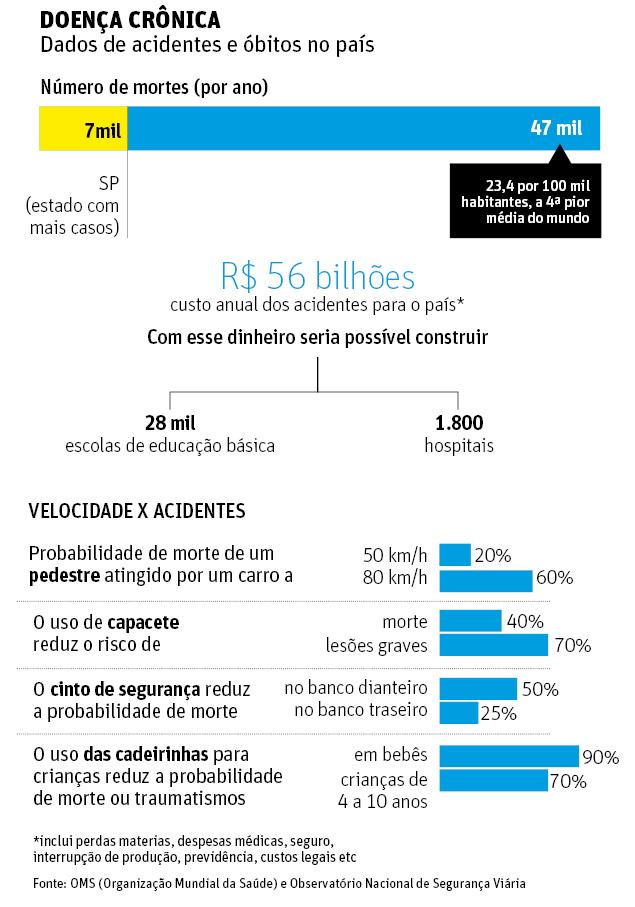 Trânsito no Brasil mata 47 mil por ano e deixa 400 mil com alguma sequela