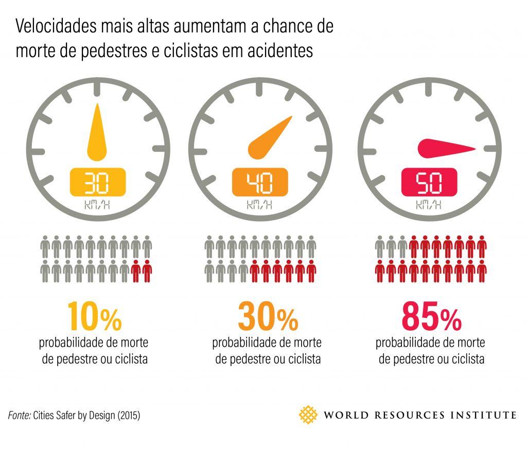 Quatro fatos que comprovam como limites de velocidade reduzidos geram cidades melhores