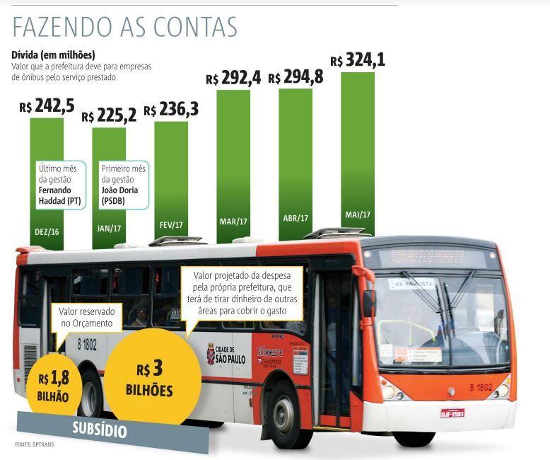 Dívida com empresas de ônibus cresce R$ 81 milhões com Doria