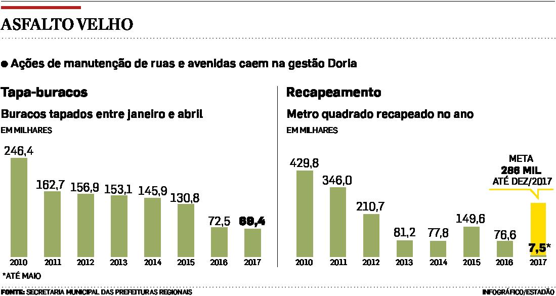 Nº de buracos tapados é de 24 por hora em SP, mas serviço vem caindo ano a ano