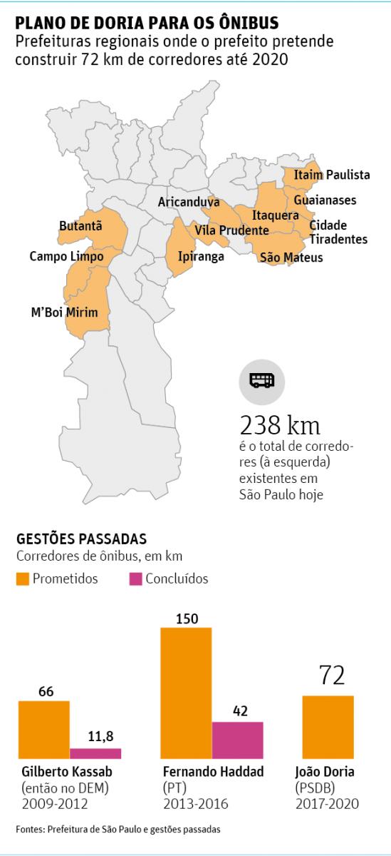Doria prevê 72 km de corredores de ônibus, mas exclui zona norte e centro