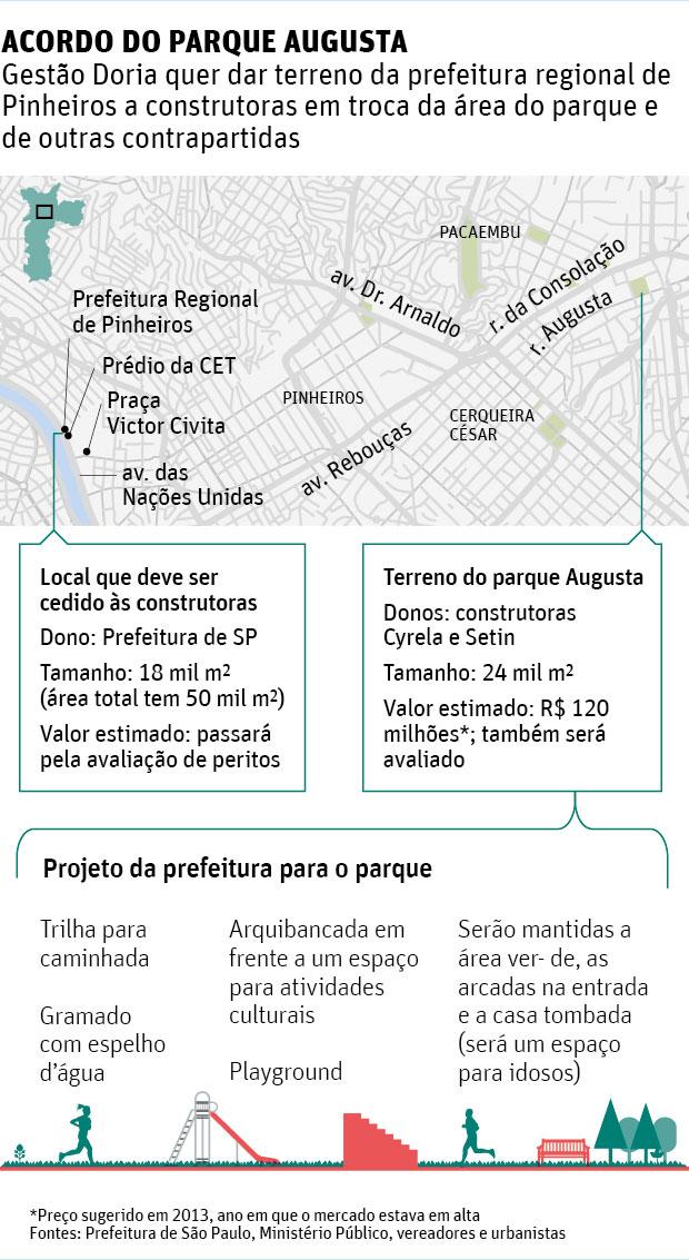 Acordo de Doria para construir parque Augusta trará lucro a construtoras