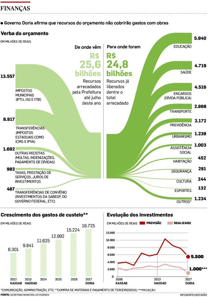 Doria reduz em R$ 4,5 bi previsão de investimentos neste ano