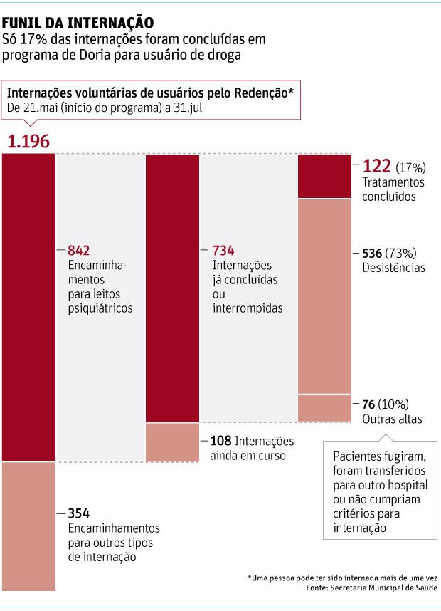 Apenas 17% concluem internação em ação anticrack da gestão Doria