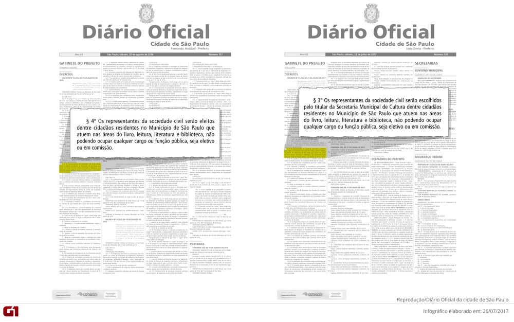 Decreto de Doria determina que secretário da Cultura escolha quem fiscaliza projeto da pasta