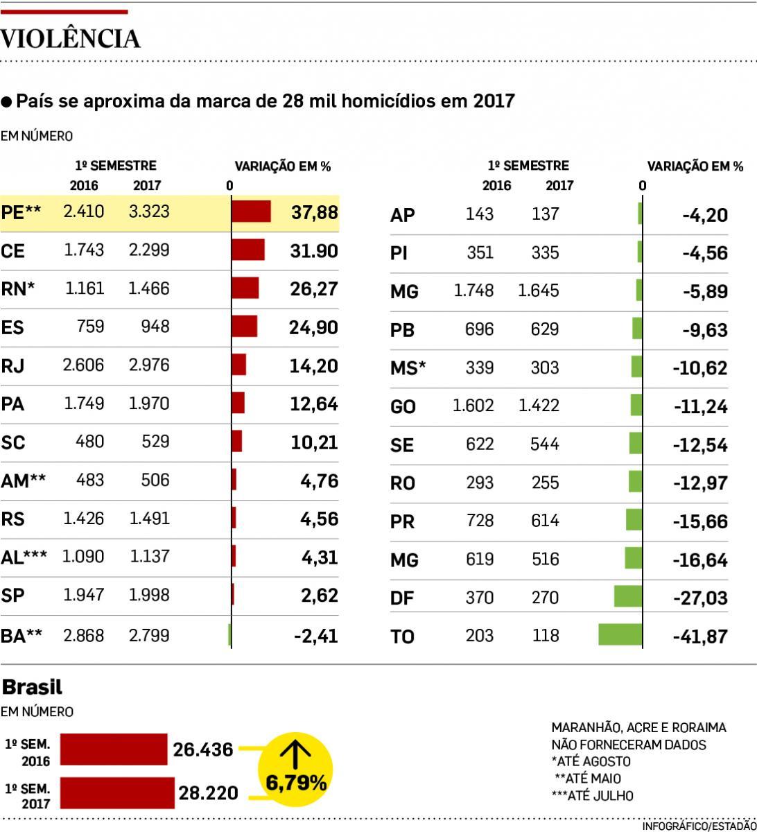 Brasil registra 28 mil homicídios no 1º semestre