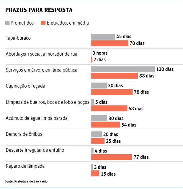 Prefeitura de SP atrasa resposta em 57% das reclamações de moradores