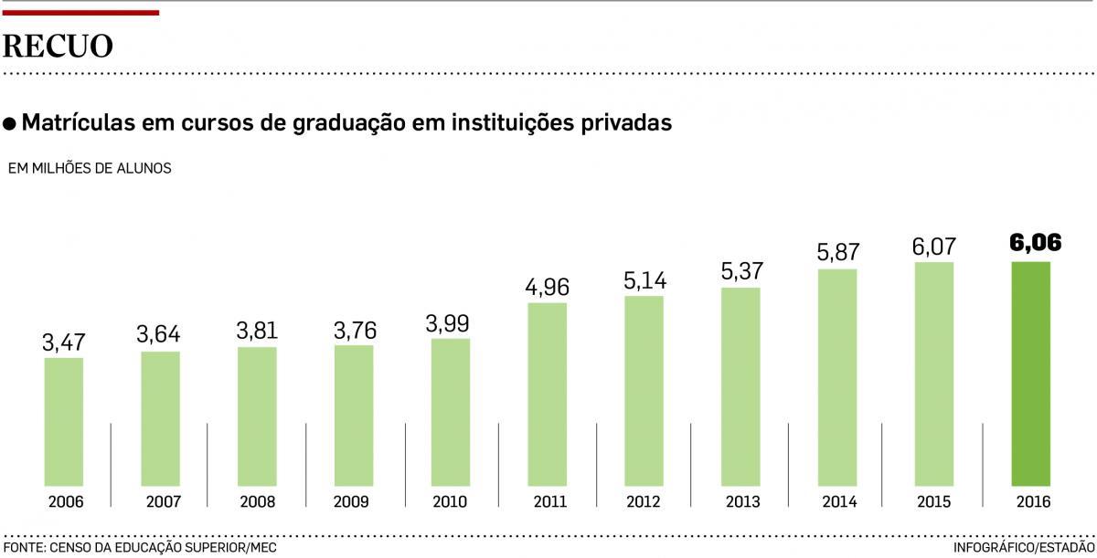 Com crise, cai número de alunos na rede particular de ensino superior no País
