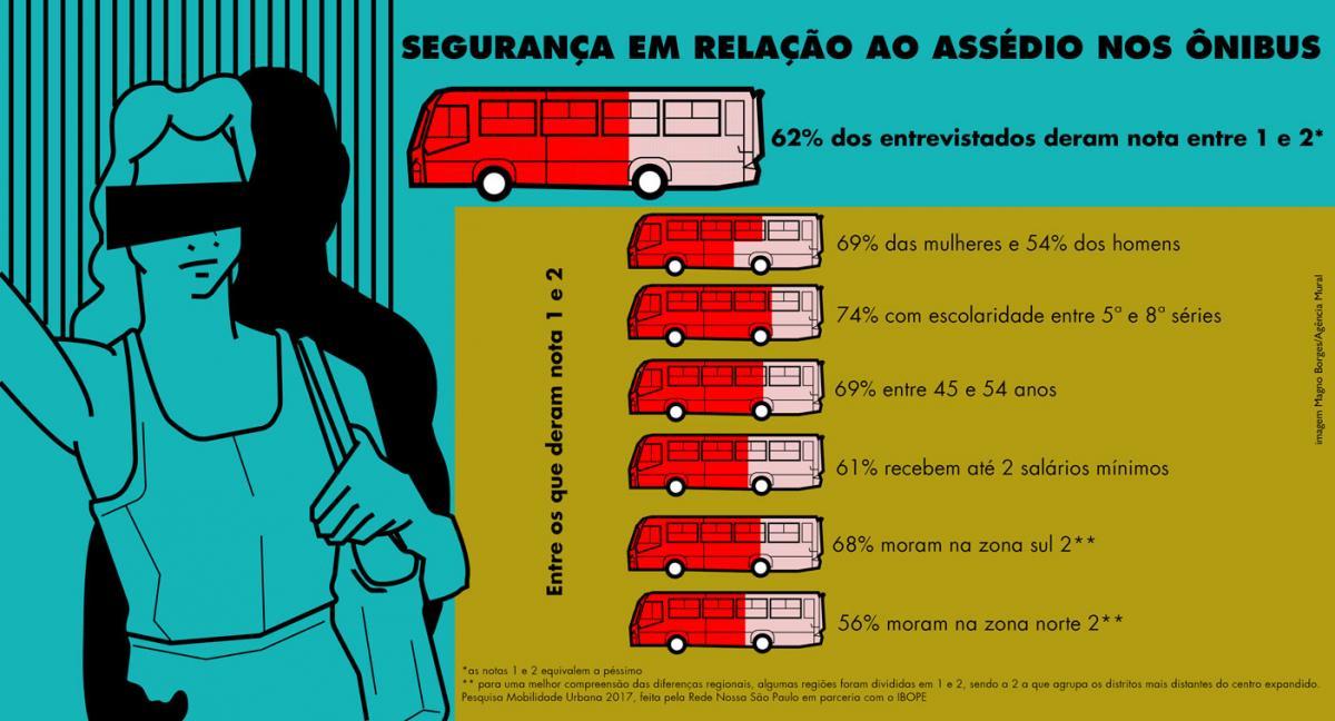 Passageiras do extremo sul de SP são as que mais reclamam de assédio em ônibus