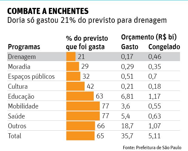 Plano antienchente de Doria e Alckmin foca obras só para depois do verão