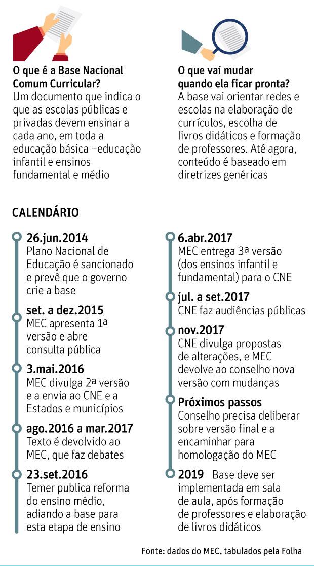 Gestão Doria se antecipa ao MEC com currículo que guiará aluno já em 2018