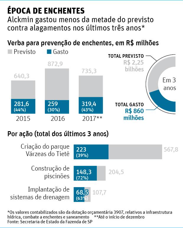 Alckmin derruba verba e gasta só 38% do previsto para combater enchentes