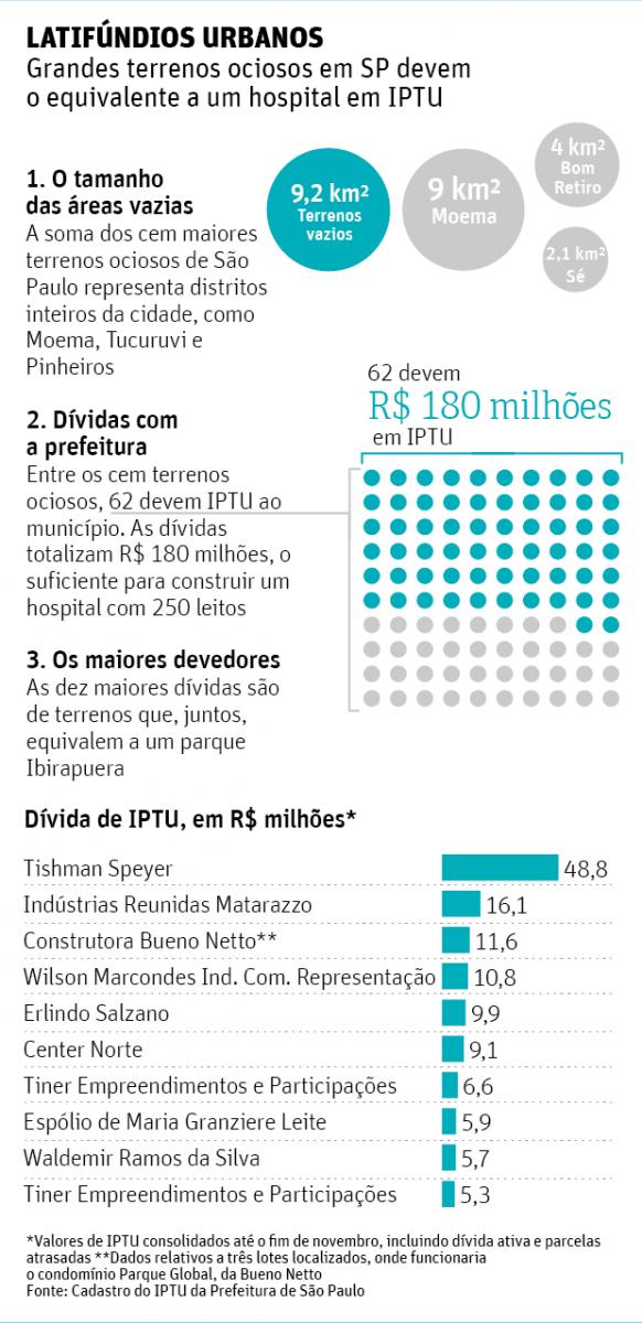 'Latifúndios' urbanos de São Paulo devem um novo hospital em IPTU