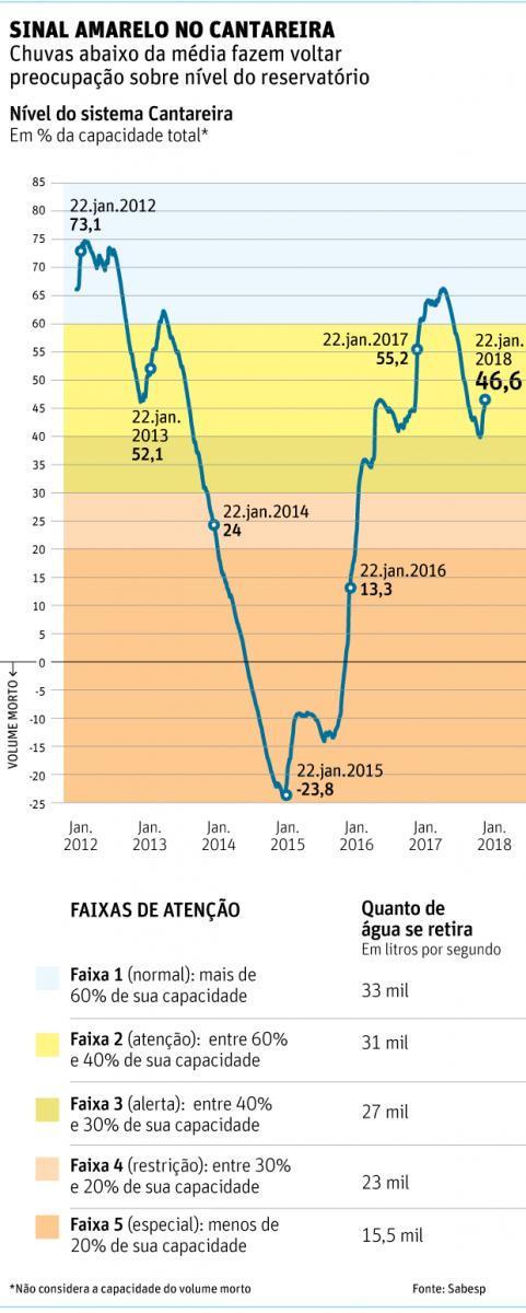 Com menos chuvas, Cantareira volta a ficar perto do estado de alerta em SP