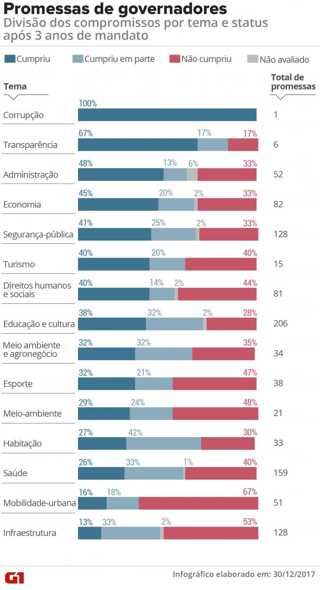 Promessas dos políticos: em 3 anos de mandato, governadores cumpriram 32% dos compromissos de campanha