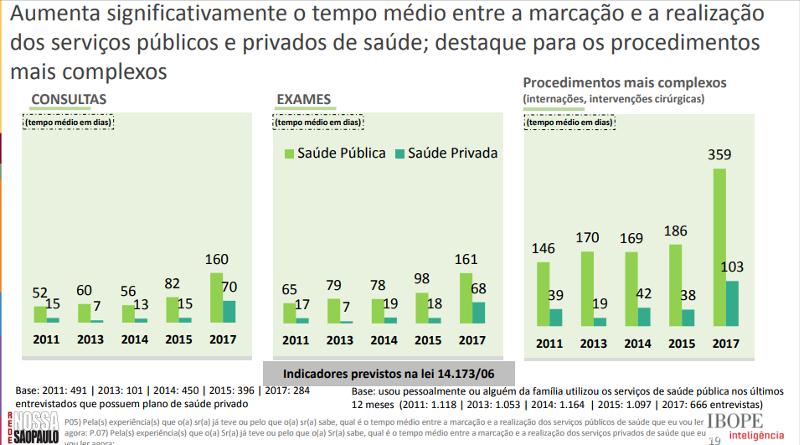 Percepção de paulistanos é que tempo de espera por consultas médicas na rede pública quase dobrou
