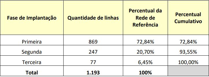 Prefeitura lança editais da licitação dos ônibus com contratos R$ 1,76 bilhão mais caros e 141 linhas a menos