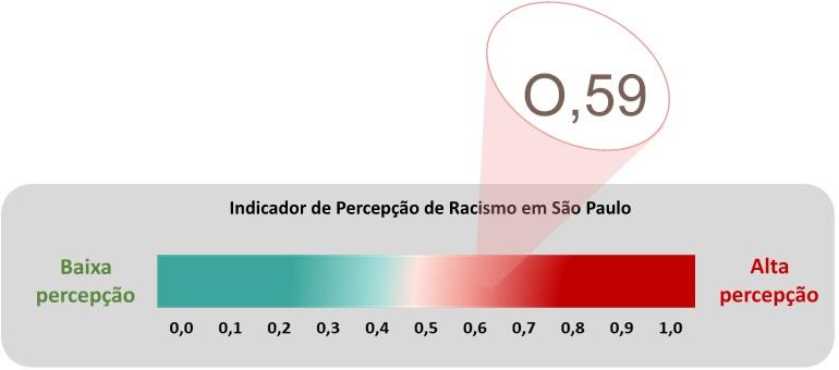 Indicador de Percepção de Racismo em São Paulo: 0,59