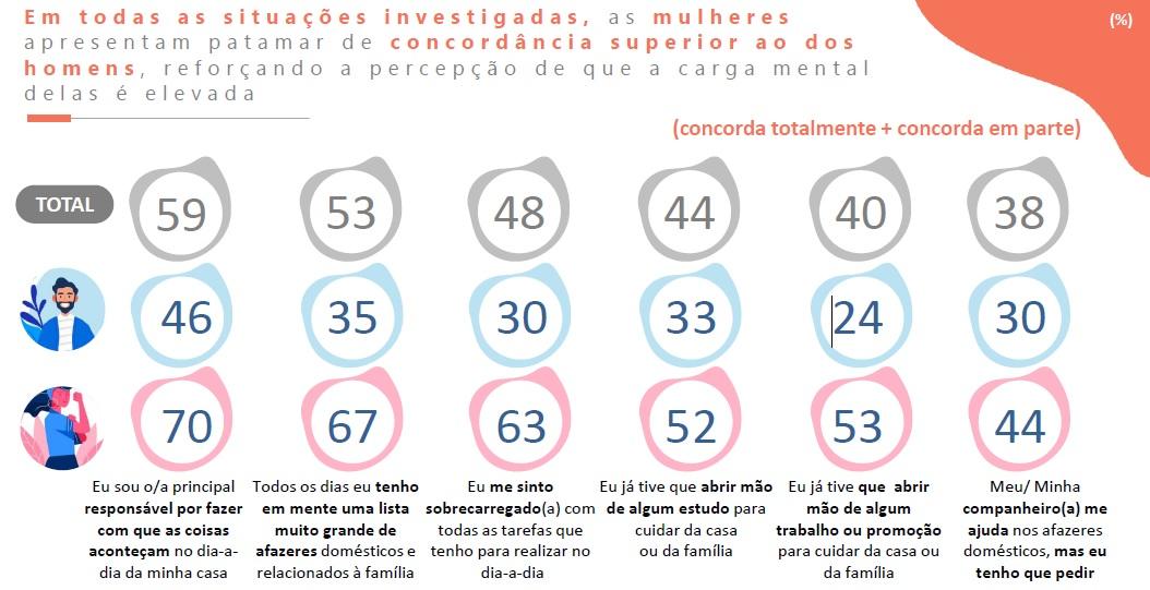 Imagem de slide da apresentação da pesquisa com dados sobre percepção mental