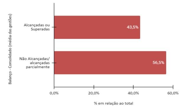 Alcançadas ou superadas: 43,5% Não alcançadas/ alcançadas parcialmente: 56,5%